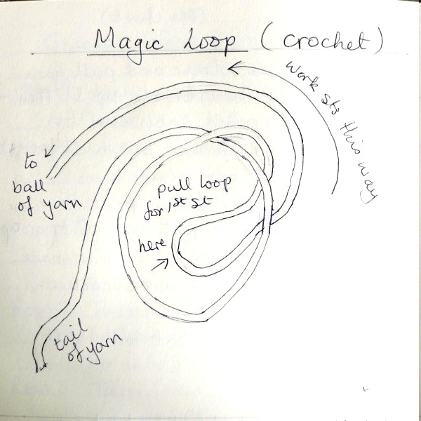 Magic loop diagram