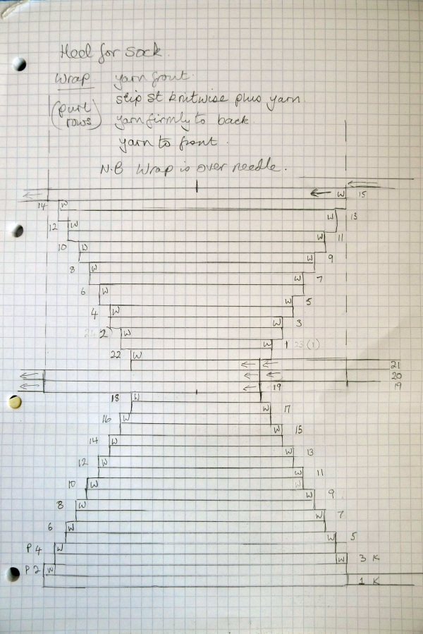 Heel chart