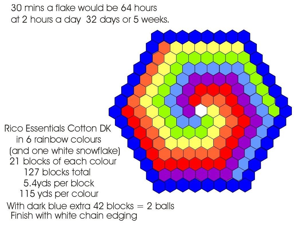 Rainbow spiral cloth plan